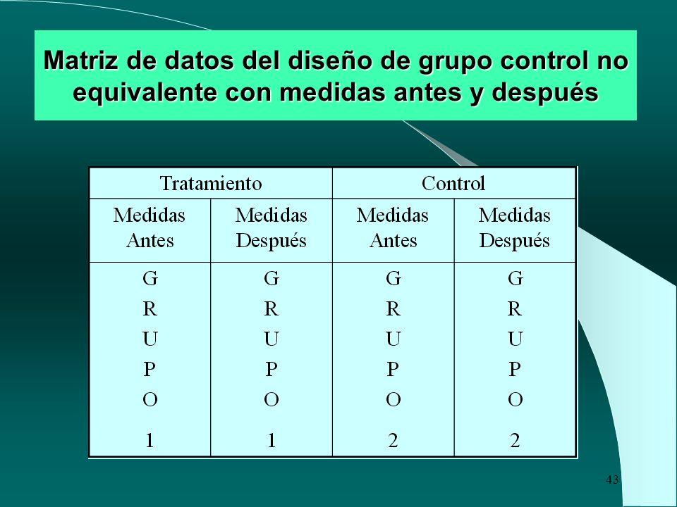 Matriz de datos del diseño de grupo control no equivalente con medidas antes y después