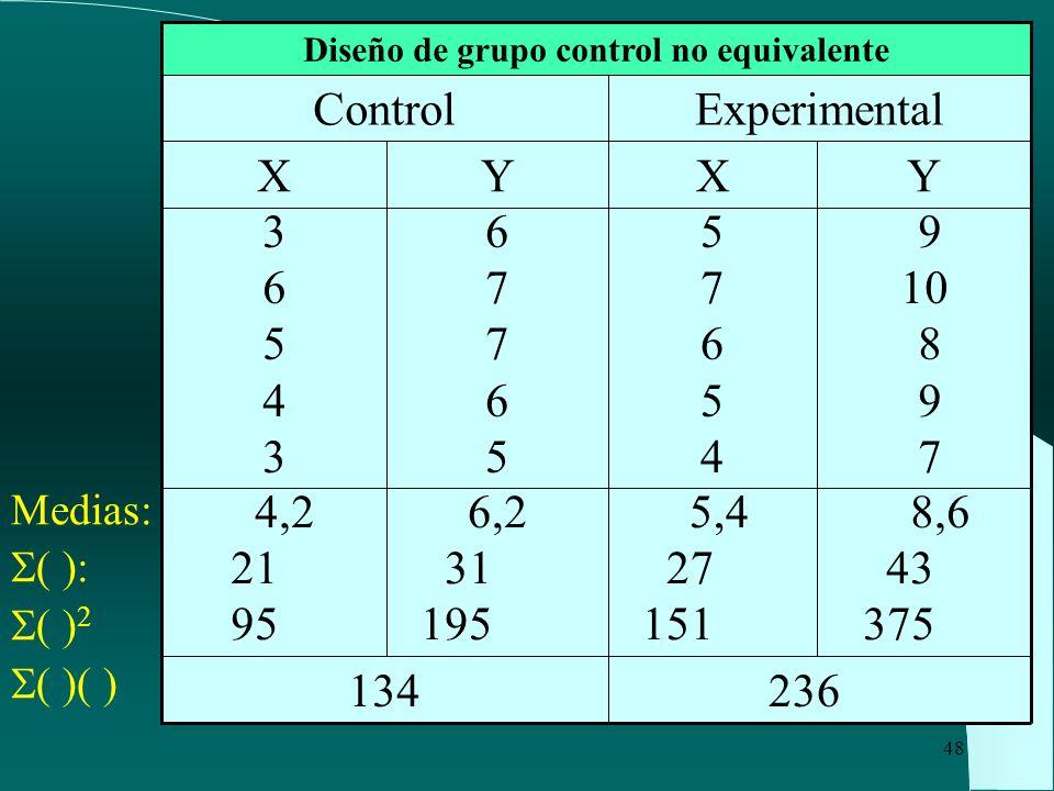 Diseño de grupo control no equivalente