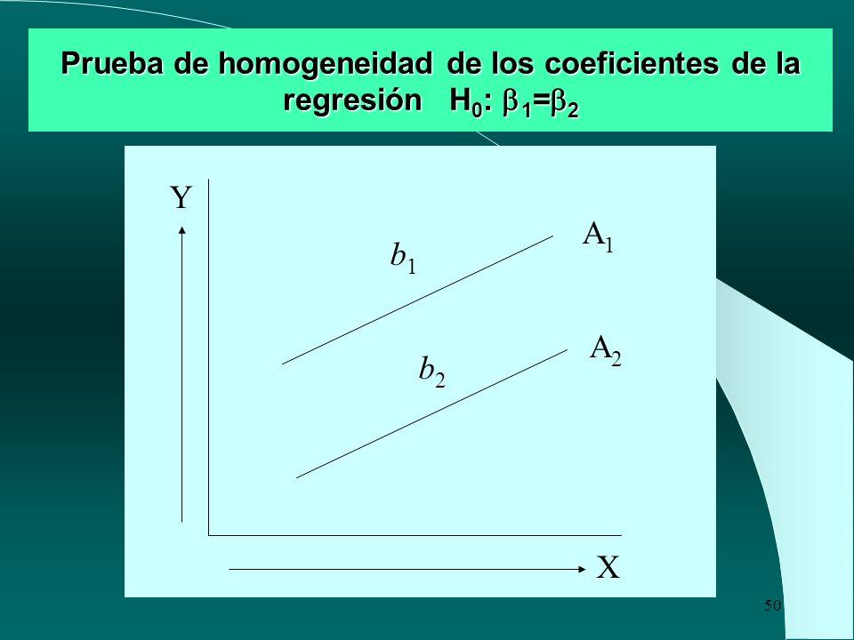 Prueba de homogeneidad de los coeficientes de la regresión H0: 1=2