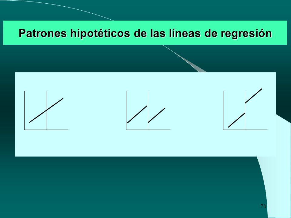 Patrones hipotéticos de las líneas de regresión