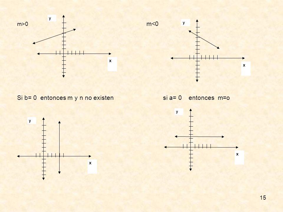 Si b= 0 entonces m y n no existen si a= 0 entonces m=o