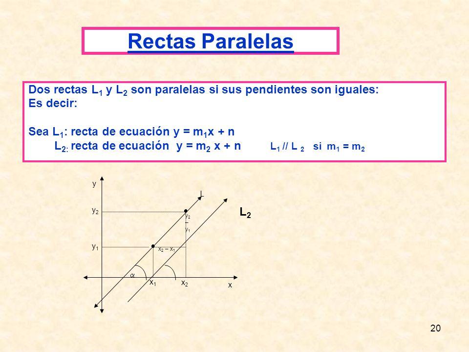 10.060.209-1 Rectas Paralelas. Dos rectas L1 y L2 son paralelas si sus pendientes son iguales: Es decir: