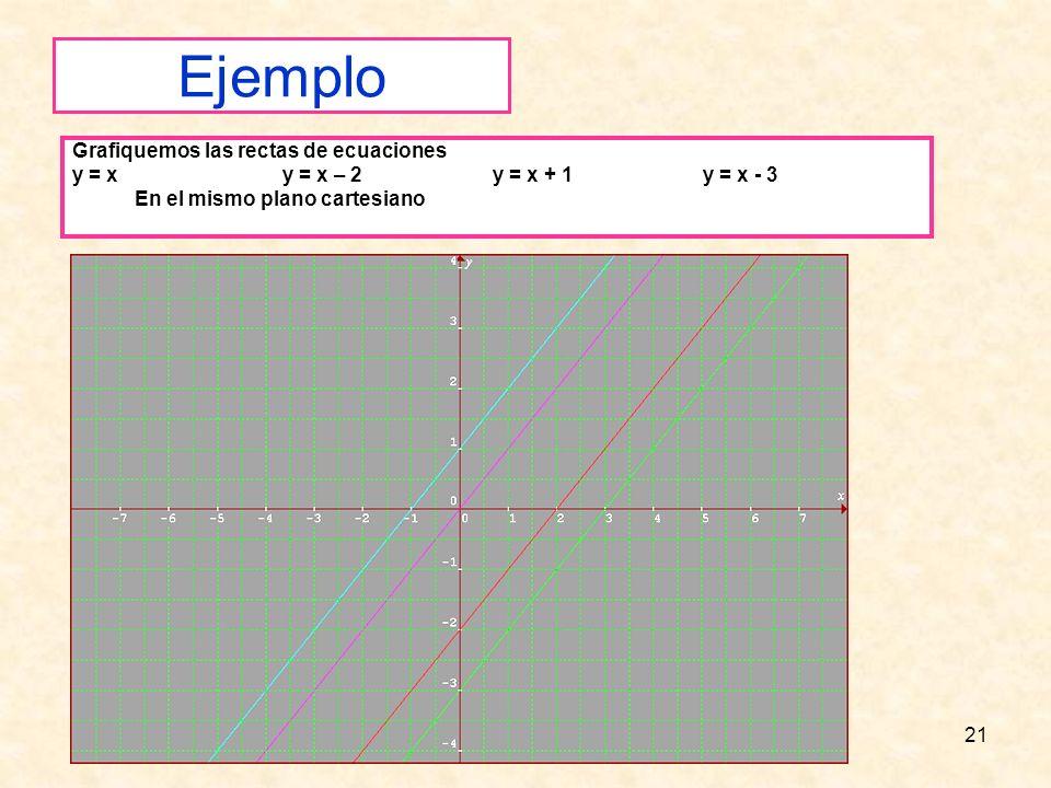 Ejemplo Grafiquemos las rectas de ecuaciones