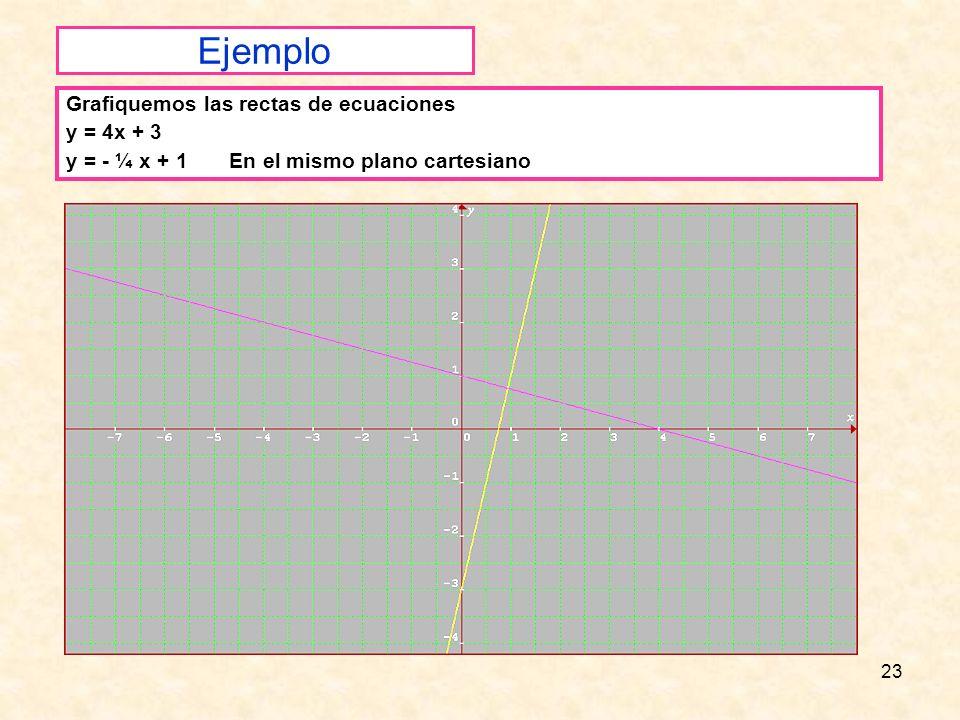 Ejemplo Grafiquemos las rectas de ecuaciones y = 4x + 3