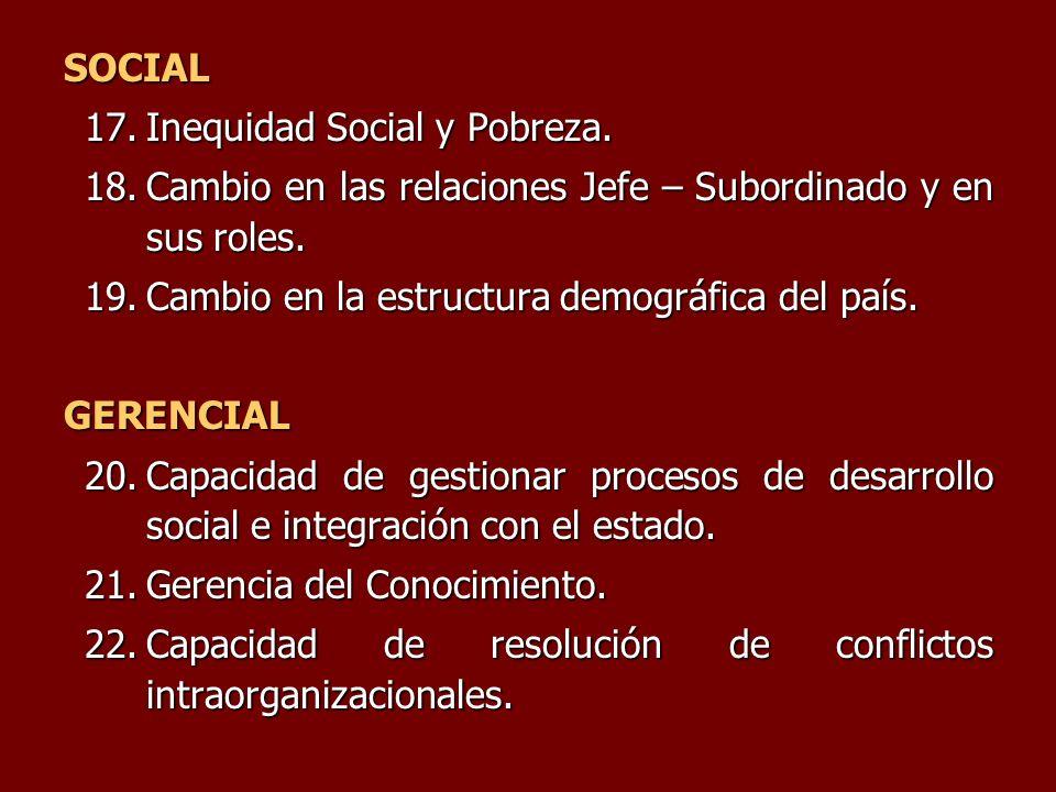 SOCIAL Inequidad Social y Pobreza. Cambio en las relaciones Jefe – Subordinado y en sus roles. Cambio en la estructura demográfica del país.