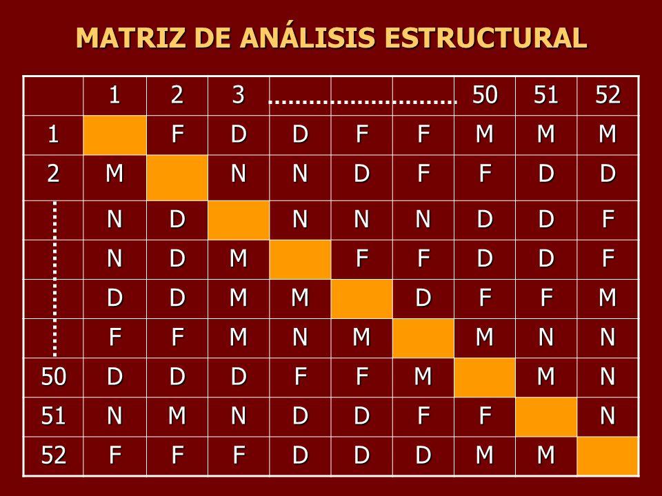 MATRIZ DE ANÁLISIS ESTRUCTURAL