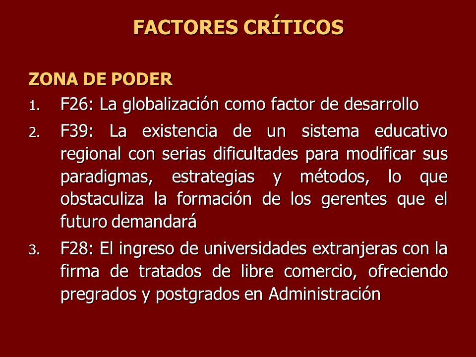 FACTORES CRÍTICOS ZONA DE PODER