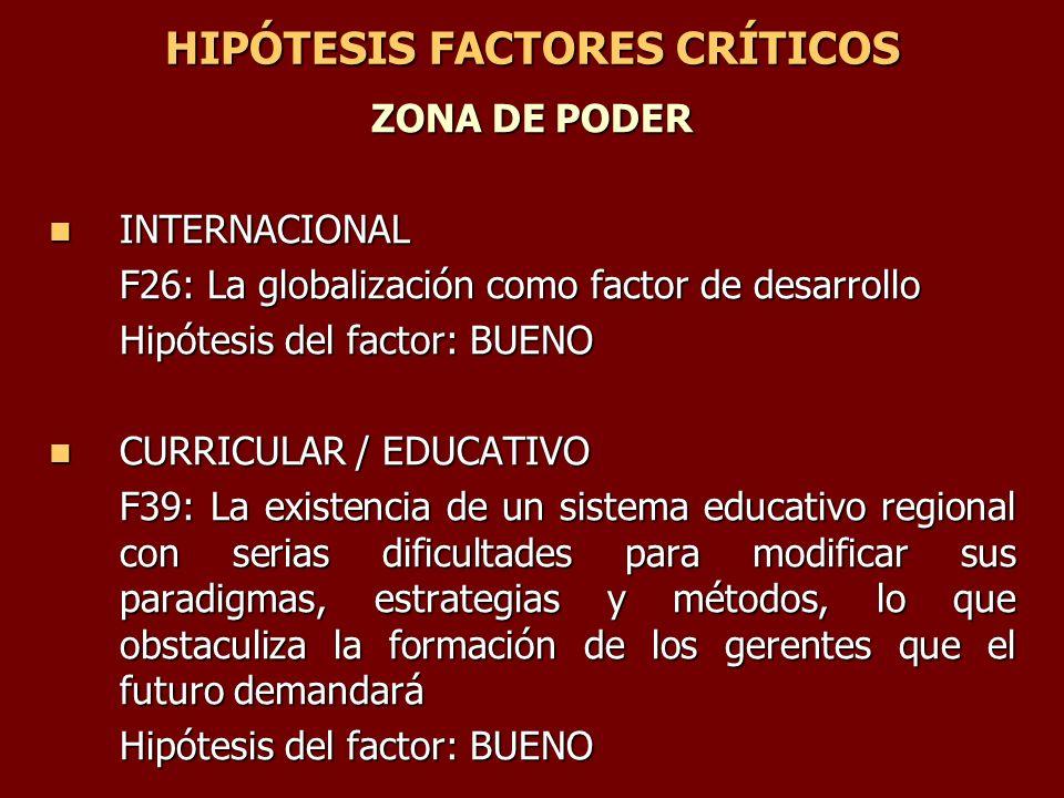 HIPÓTESIS FACTORES CRÍTICOS