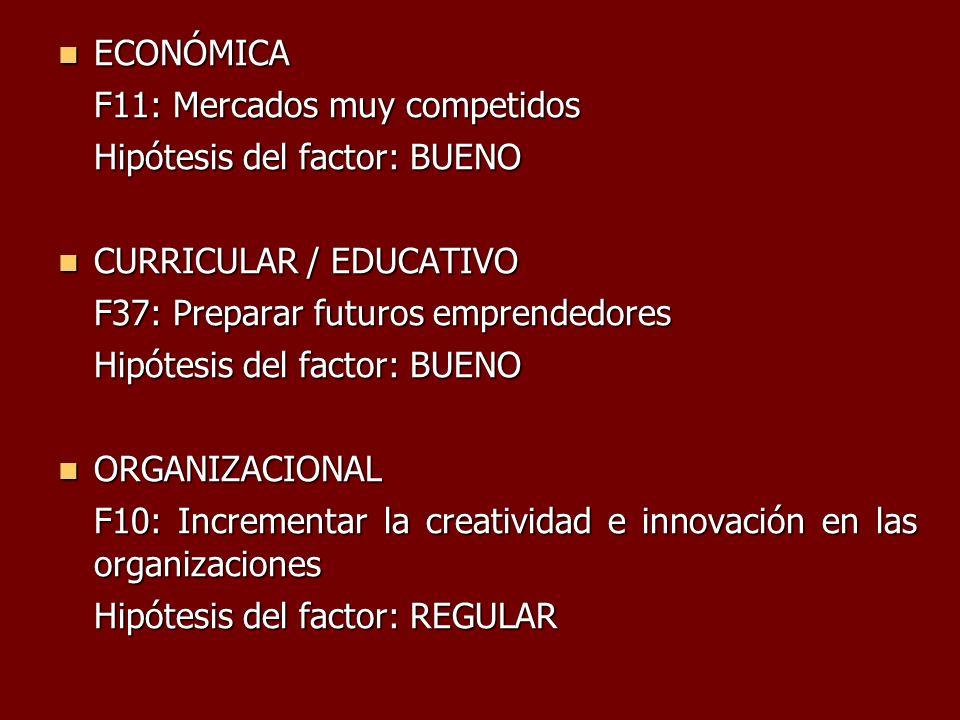 ECONÓMICA F11: Mercados muy competidos. Hipótesis del factor: BUENO. CURRICULAR / EDUCATIVO. F37: Preparar futuros emprendedores.