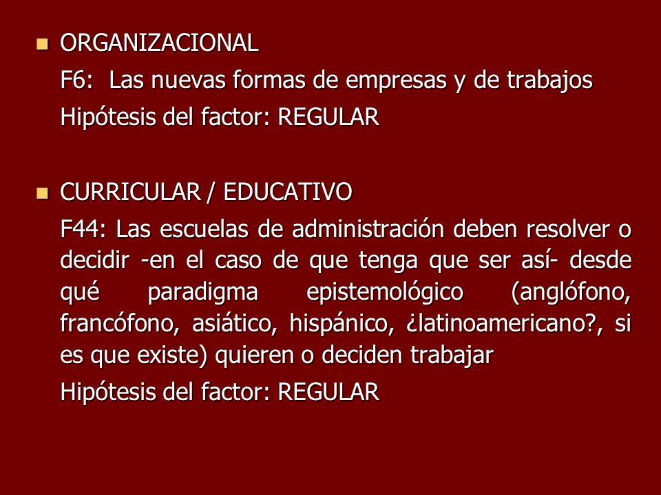 ORGANIZACIONAL F6: Las nuevas formas de empresas y de trabajos. Hipótesis del factor: REGULAR. CURRICULAR / EDUCATIVO.