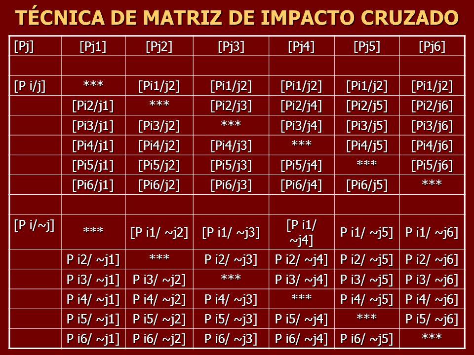 TÉCNICA DE MATRIZ DE IMPACTO CRUZADO