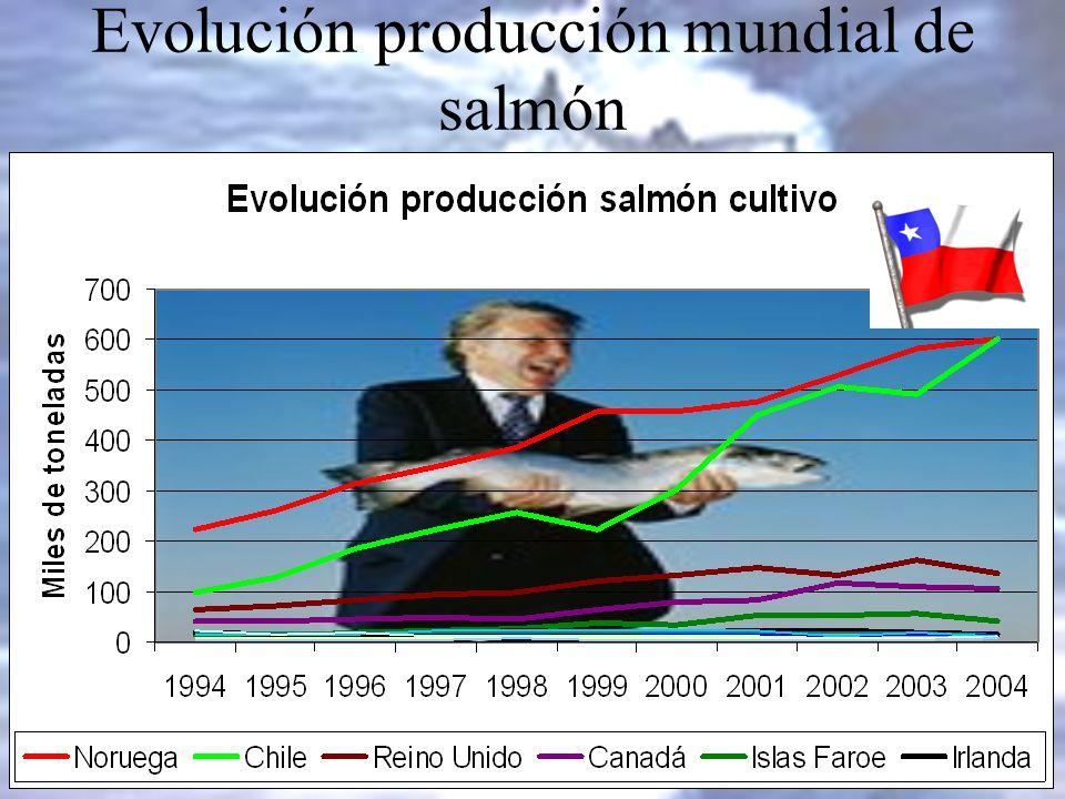 Evolución producción mundial de salmón