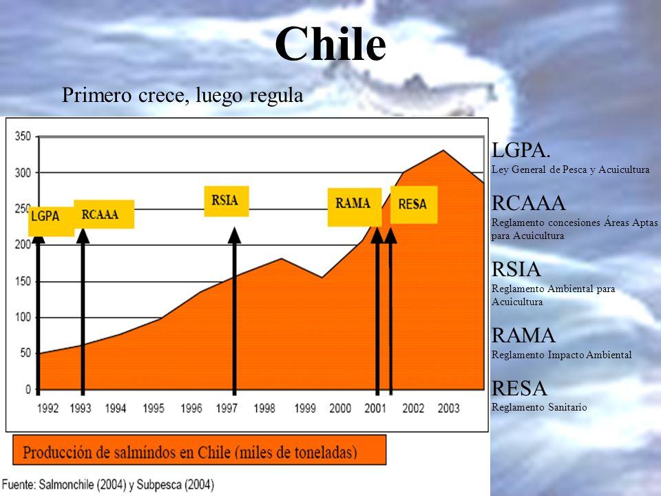 Chile Primero crece, luego regula LGPA. RCAAA RSIA RAMA RESA