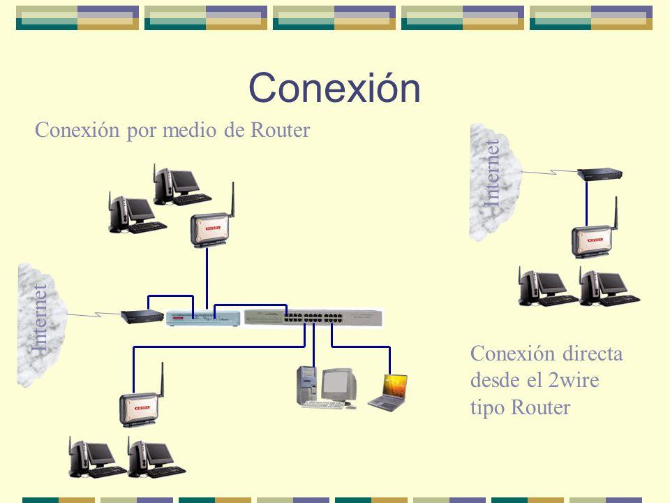 Conexión Conexión por medio de Router Internet Internet