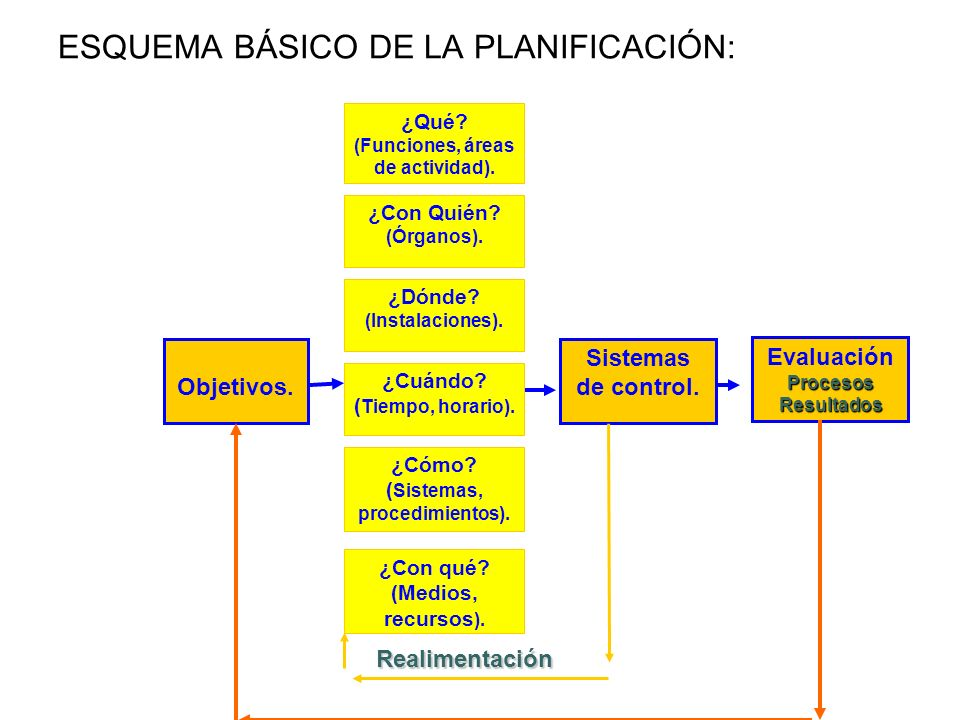 ESQUEMA BÁSICO DE LA PLANIFICACIÓN: