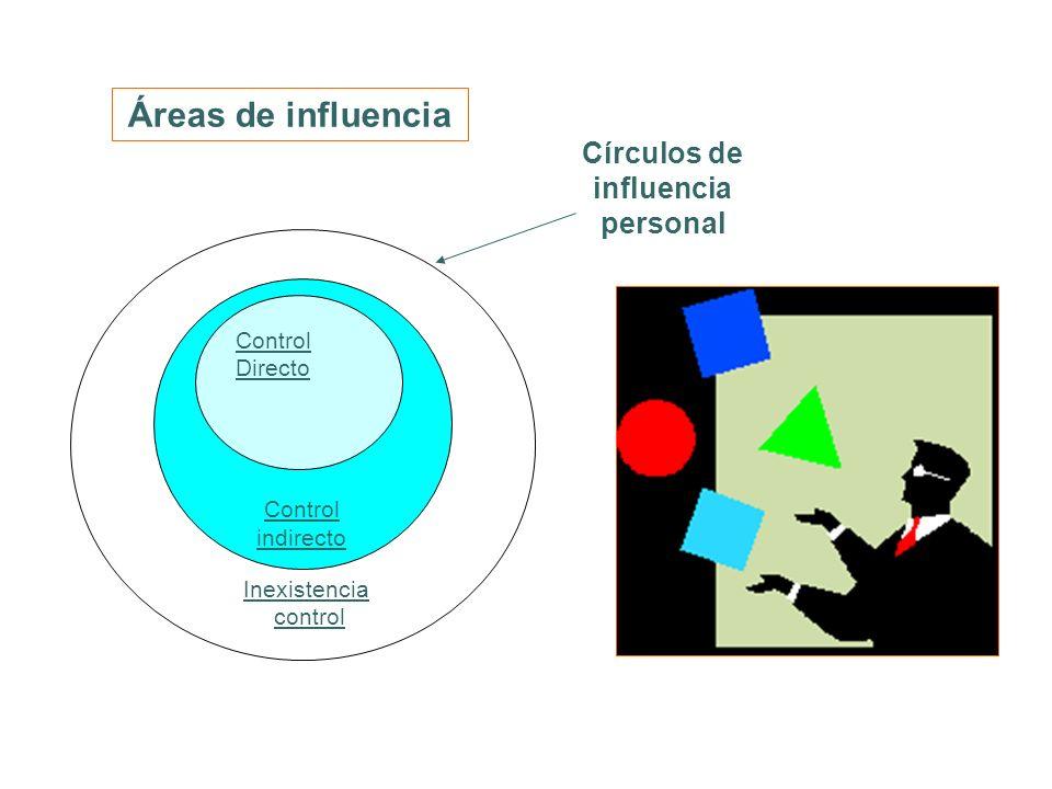 Círculos de influencia personal