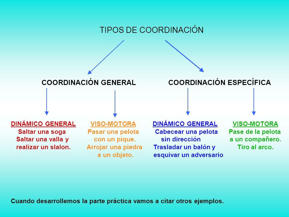 TIPOS DE COORDINACIÓN COORDINACIÓN GENERAL COORDINACIÓN ESPECÍFICA