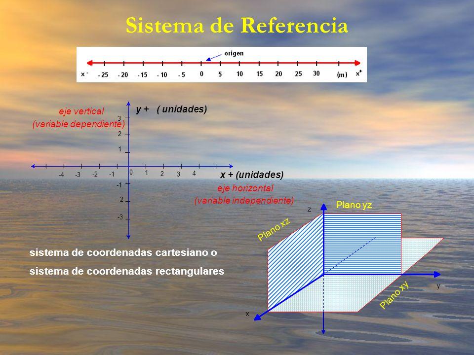 Sistema de Referencia sistema de coordenadas cartesiano o