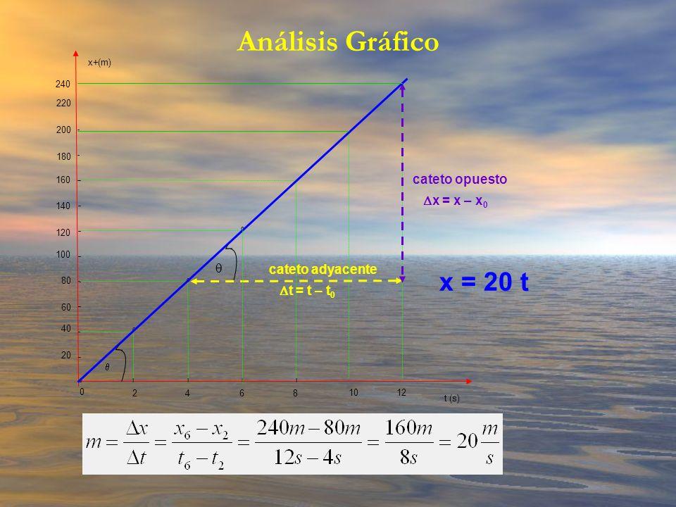 Análisis Gráfico x = 20 t cateto opuesto Dx = x – x0 q