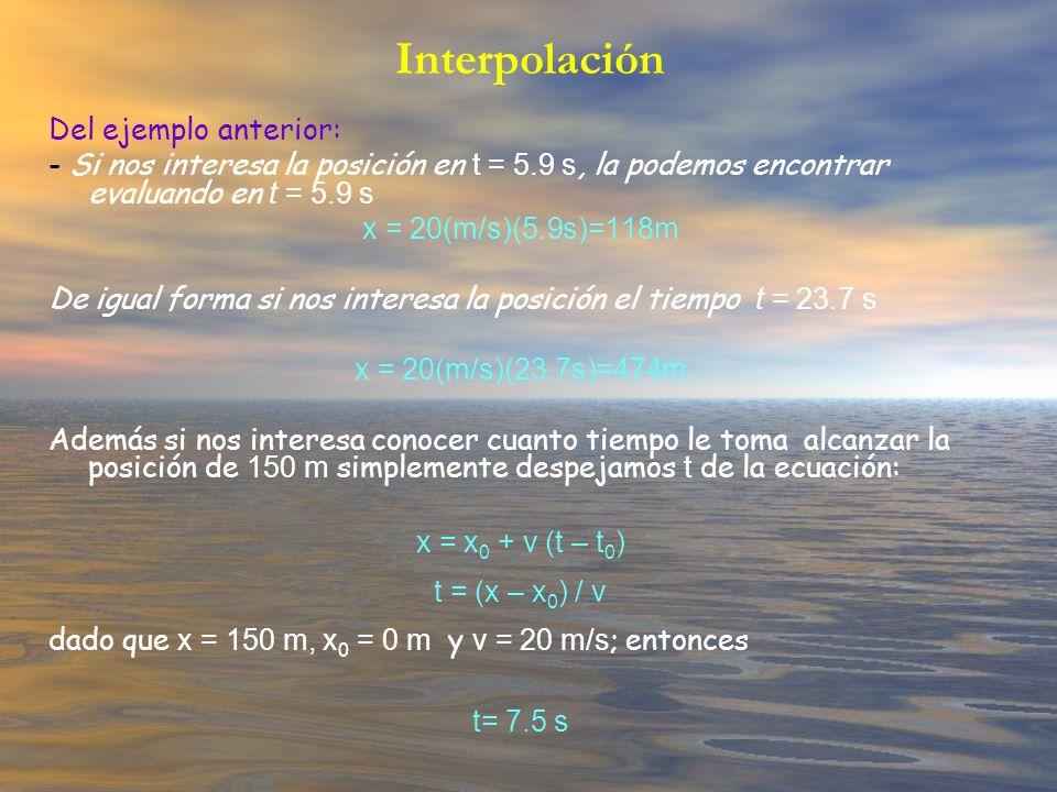Interpolación Del ejemplo anterior: