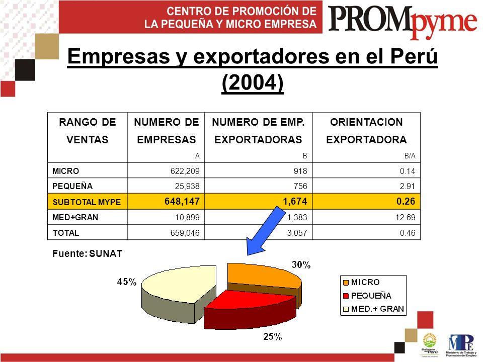 Empresas y exportadores en el Perú (2004)