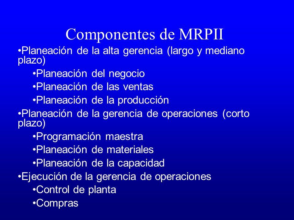 Componentes de MRPII Planeación de la alta gerencia (largo y mediano plazo) Planeación del negocio.
