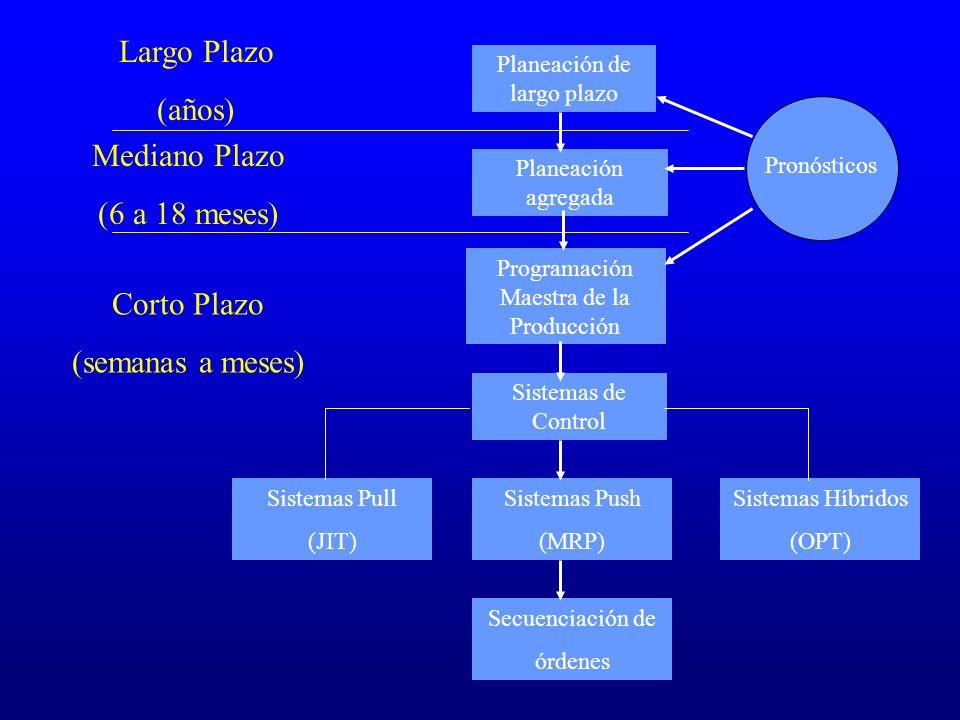 Largo Plazo (años) Mediano Plazo (6 a 18 meses) Corto Plazo