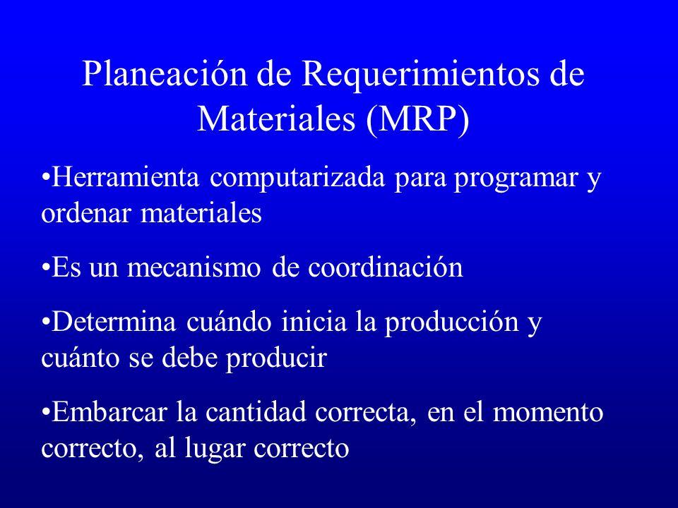 Planeación de Requerimientos de Materiales (MRP)