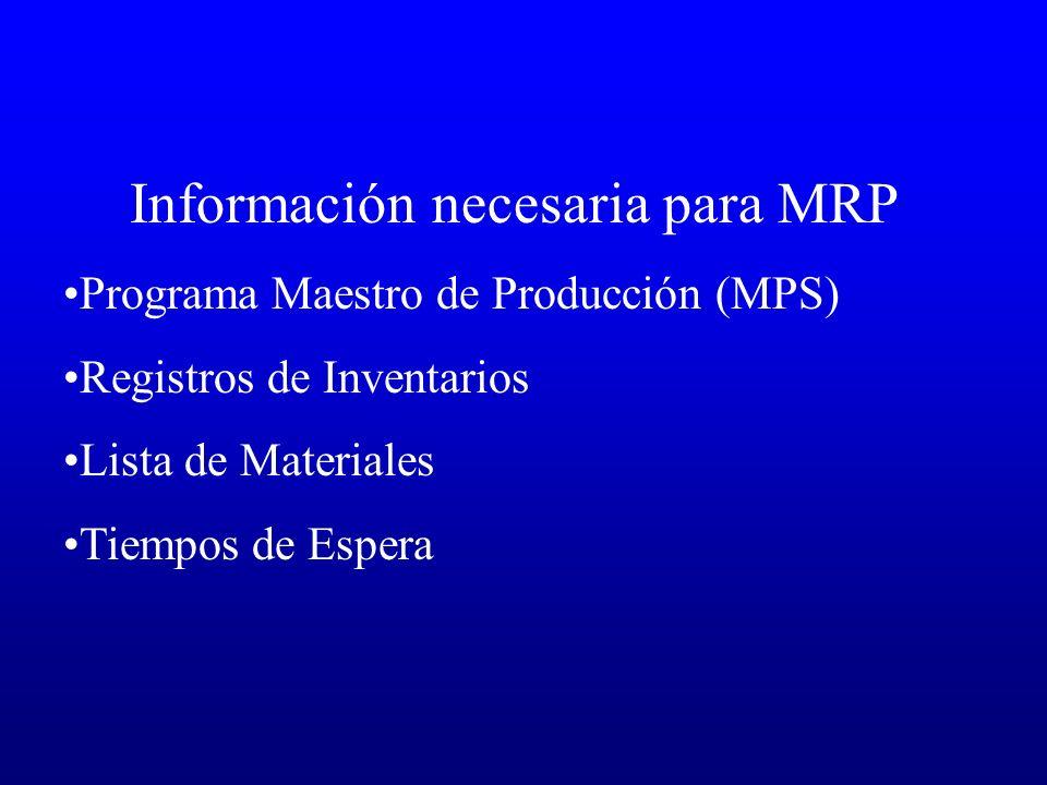 Información necesaria para MRP