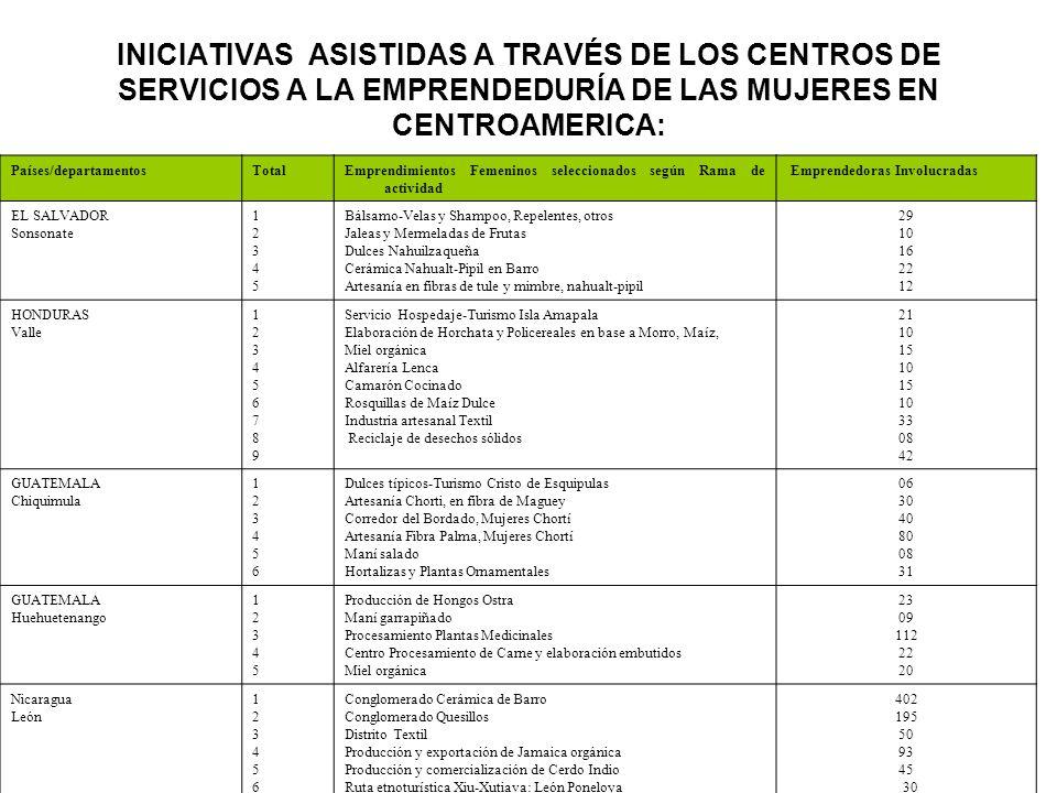 INICIATIVAS ASISTIDAS A TRAVÉS DE LOS CENTROS DE SERVICIOS A LA EMPRENDEDURÍA DE LAS MUJERES EN CENTROAMERICA: