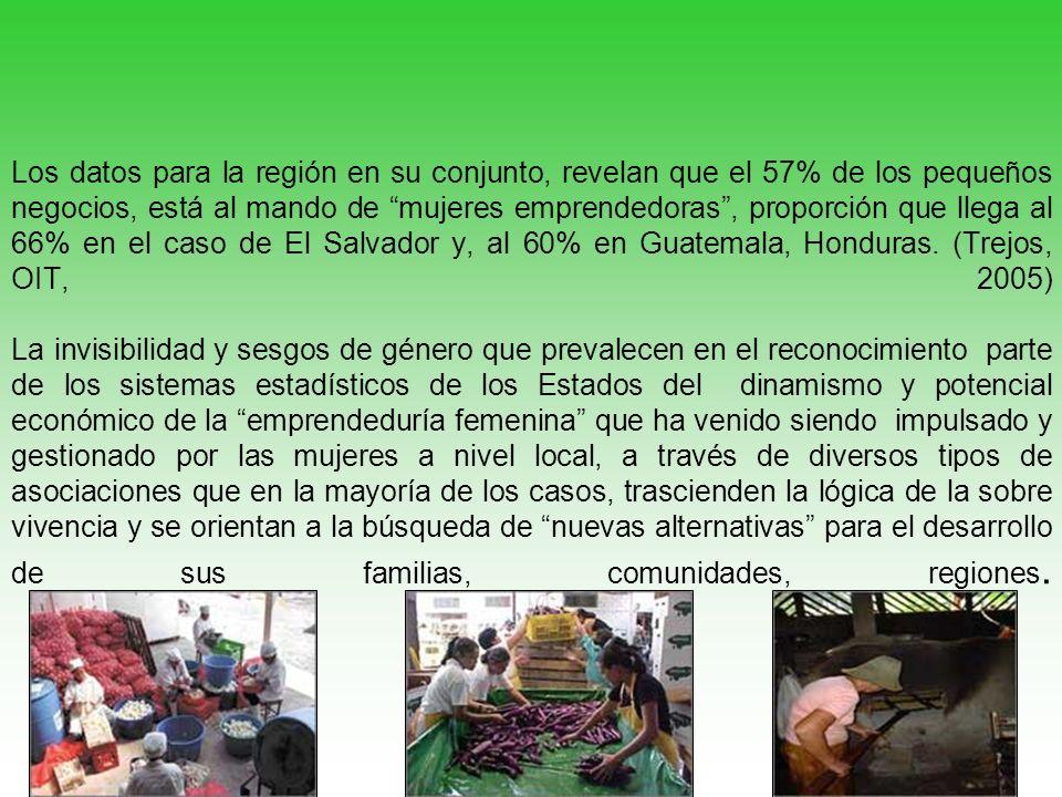 Los datos para la región en su conjunto, revelan que el 57% de los pequeños negocios, está al mando de mujeres emprendedoras , proporción que llega al 66% en el caso de El Salvador y, al 60% en Guatemala, Honduras.