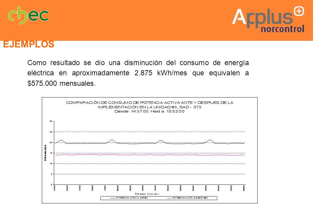 EJEMPLOSComo resultado se dio una disminución del consumo de energía eléctrica en aproximadamente 2.875 kWh/mes que equivalen a $575.000 mensuales.