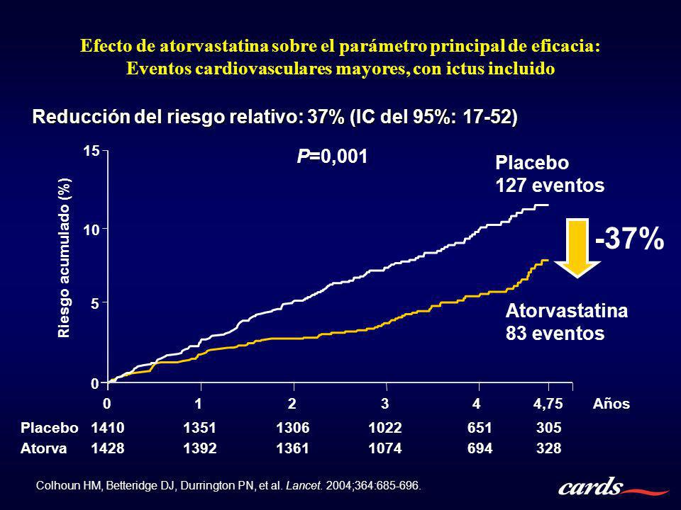 Reducción del riesgo relativo: 37% (IC del 95%: 17-52)