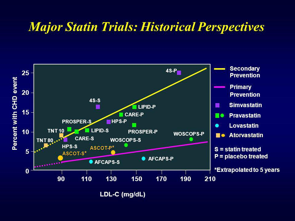 Major Statin Trials: Historical Perspectives