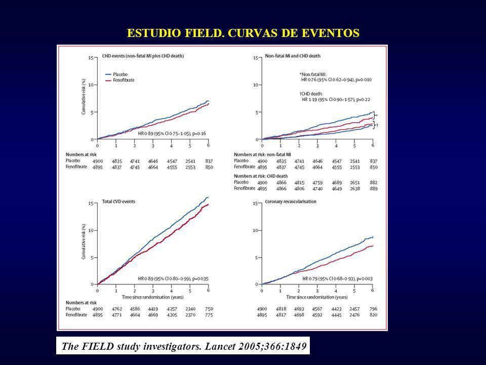 ESTUDIO FIELD. CURVAS DE EVENTOS