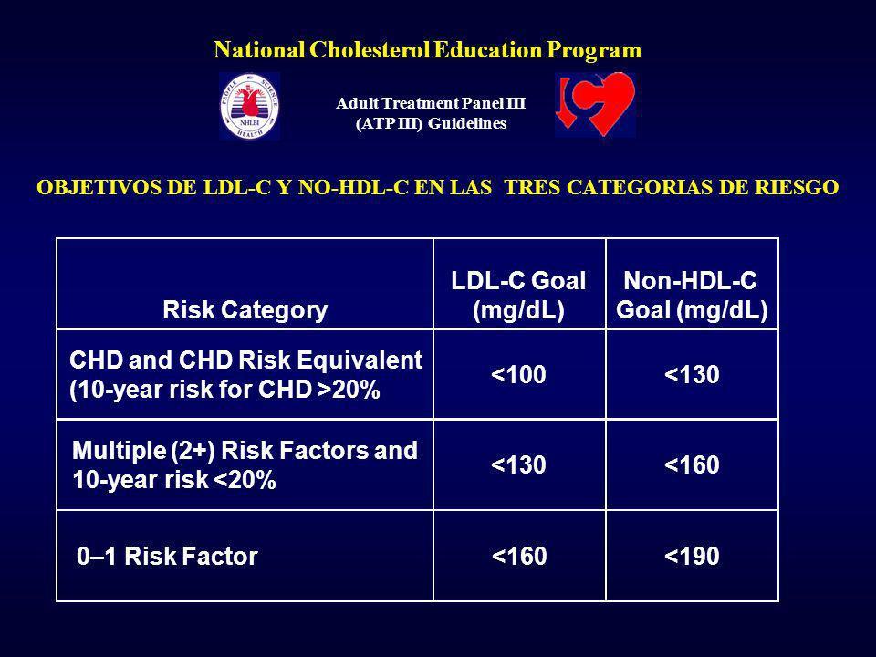 OBJETIVOS DE LDL-C Y NO-HDL-C EN LAS TRES CATEGORIAS DE RIESGO
