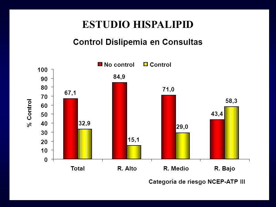 ESTUDIO HISPALIPID Control Dislipemia en Consultas No control Control