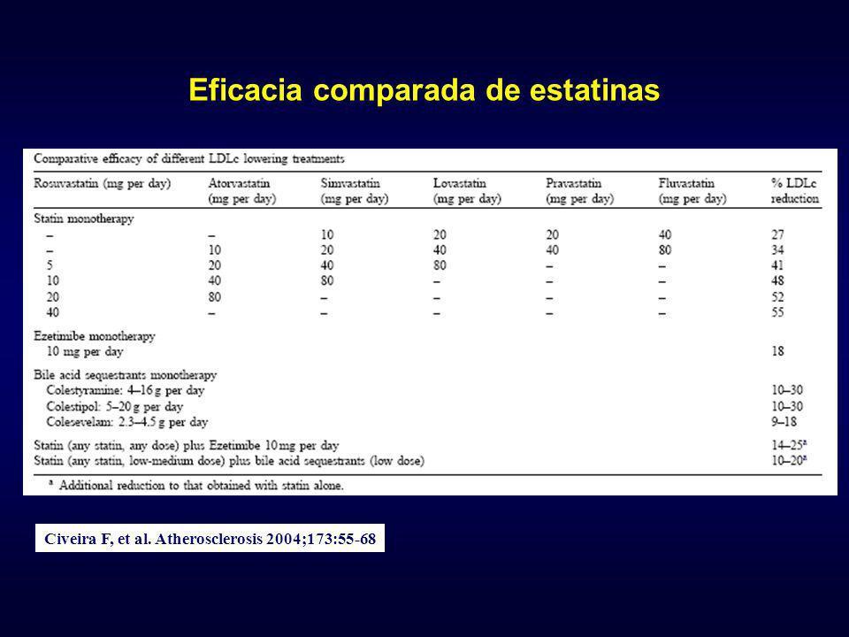 Eficacia comparada de estatinas