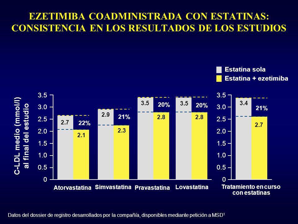 EZETIMIBA COADMINISTRADA CON ESTATINAS: CONSISTENCIA EN LOS RESULTADOS DE LOS ESTUDIOS