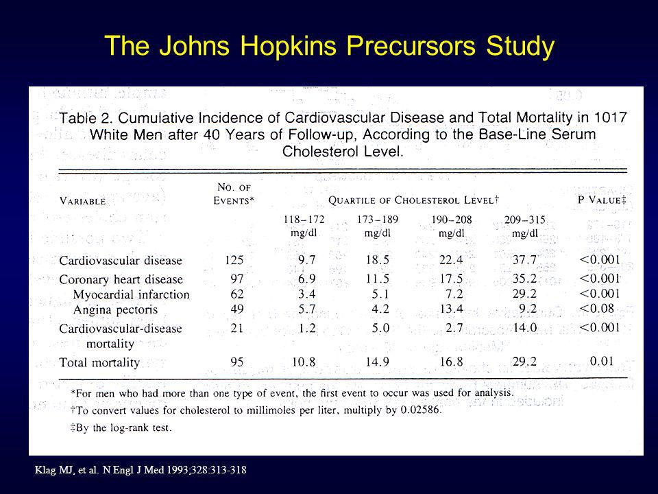 The Johns Hopkins Precursors Study