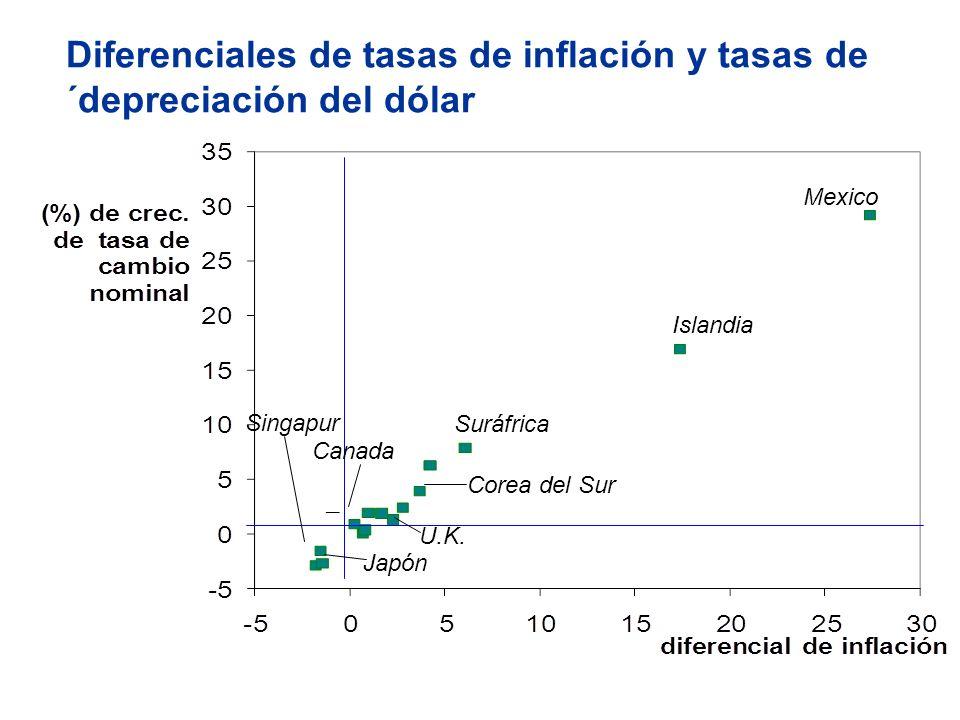 Diferenciales de tasas de inflación y tasas de ´depreciación del dólar