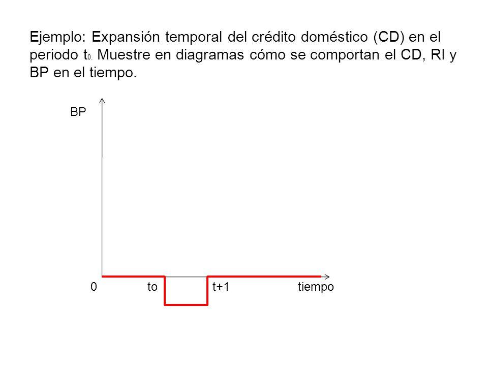 Ejemplo: Expansión temporal del crédito doméstico (CD) en el periodo t0. Muestre en diagramas cómo se comportan el CD, RI y BP en el tiempo.