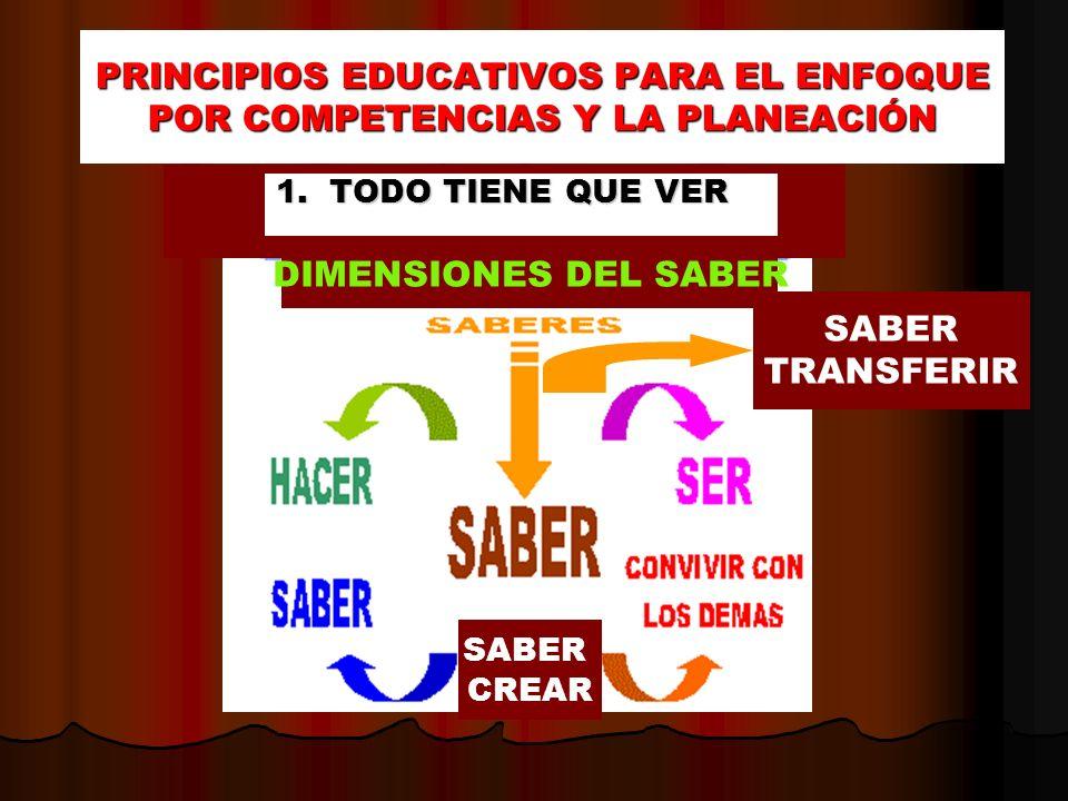 PRINCIPIOS EDUCATIVOS PARA EL ENFOQUE POR COMPETENCIAS Y LA PLANEACIÓN