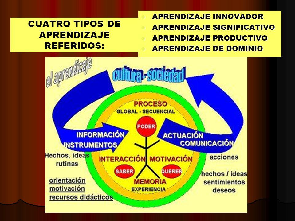 CUATRO TIPOS DE APRENDIZAJE REFERIDOS: