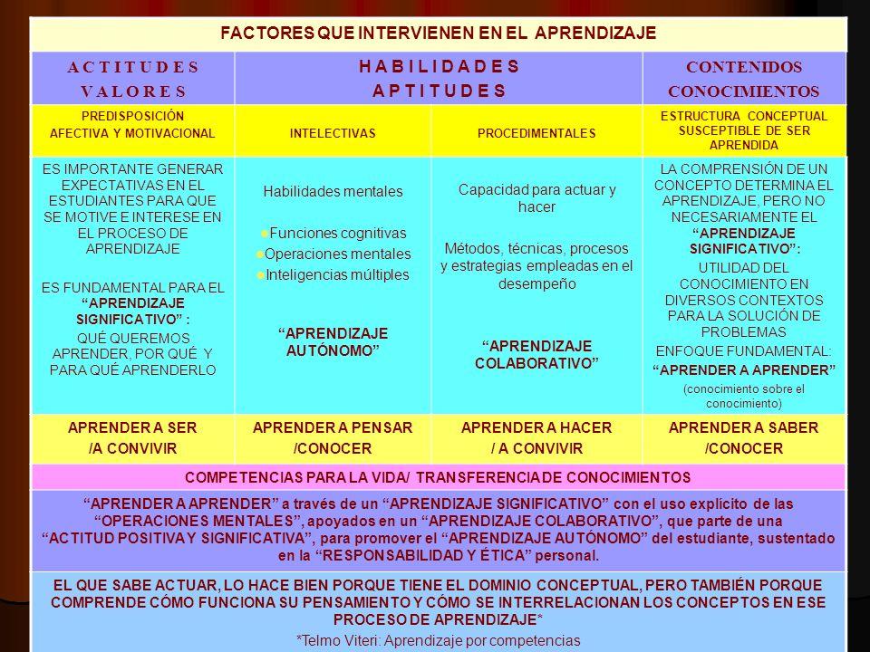 FACTORES QUE INTERVIENEN EN EL APRENDIZAJE A C T I T U D E S