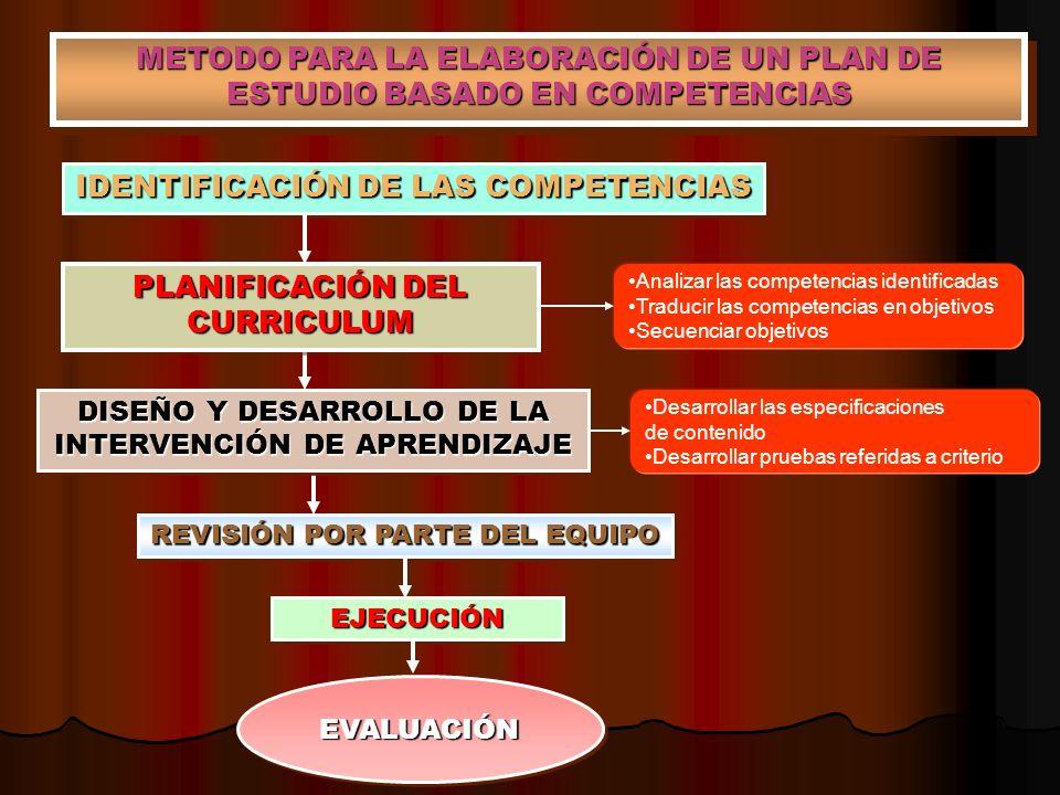 IDENTIFICACIÓN DE LAS COMPETENCIAS