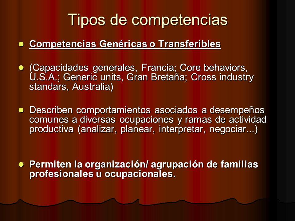 Tipos de competencias Competencias Genéricas o Transferibles