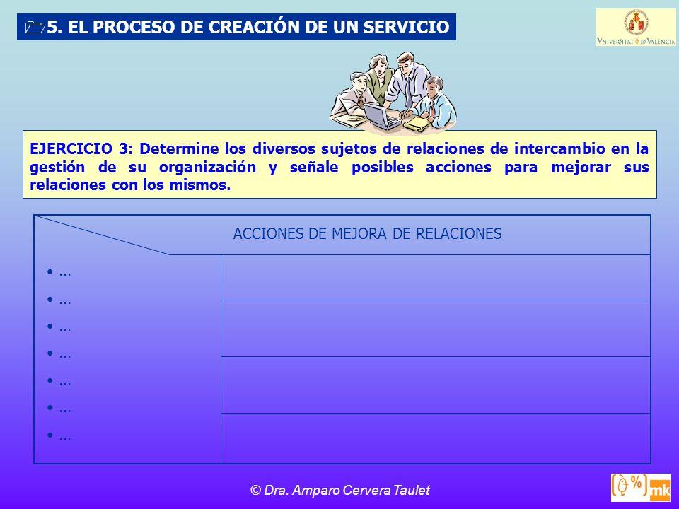 © Dra. Amparo Cervera Taulet