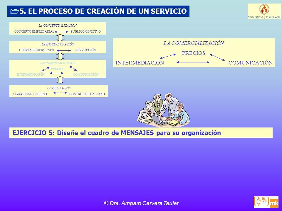 5. EL PROCESO DE CREACIÓN DE UN SERVICIO