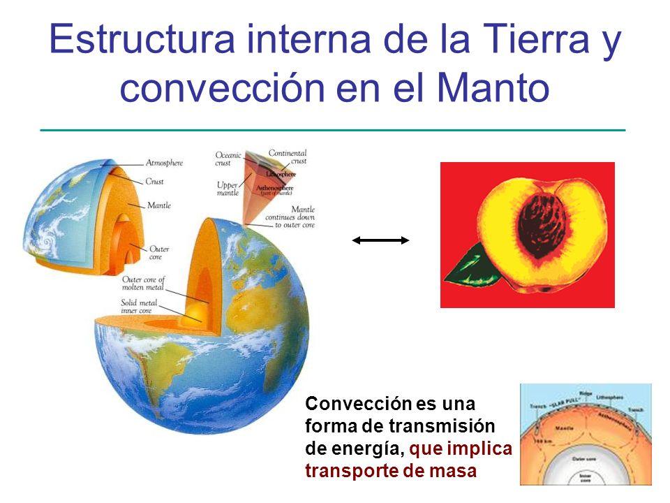 Estructura interna de la Tierra y convección en el Manto